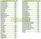 Comparaison des DAS des terminaux Android