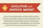 L'infographie du jour : L'évolution de l'Android Market