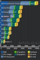 Un premier benchmark de l'Asus Transformer Prime fuite