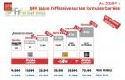 SFR : baisse des prix des formules Carrées et une offre RED avec «Dual Carrier»