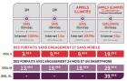Virgin Mobile s'ajuste au marché en lançant les offres Idol