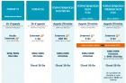 Les forfaits de Bouygues Telecom mis à jour avec l'arrivée de la 4G