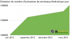 1.5 million de terminaux Android sont activés chaque jour