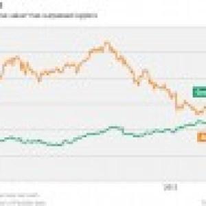 Bourse : Google est plus gros qu'Apple