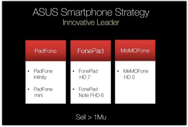 Asus prévoit un PadFone mini, un MeMO Fone HD 5, un MeMO Pad HD 8… et pourrait concevoir la prochaine Nexus 10