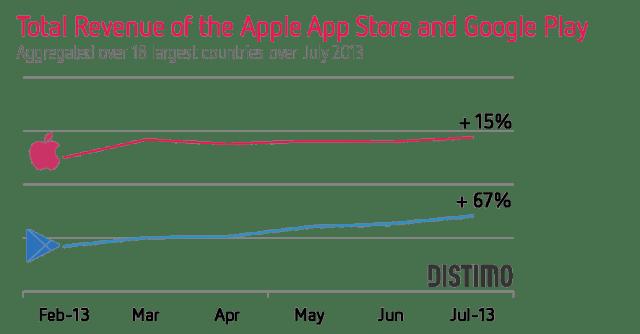 Google Play : des revenus en hausse de 67 % selon Distimo
