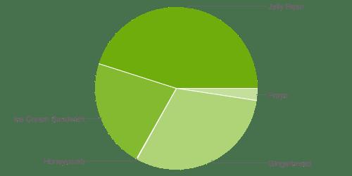 Jelly Bean équipe 45 % des appareils Android en septembre