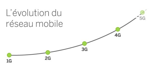 Une infographie sur l'évolution de l'internet mobile (1G, 2G, 3G, 4G)