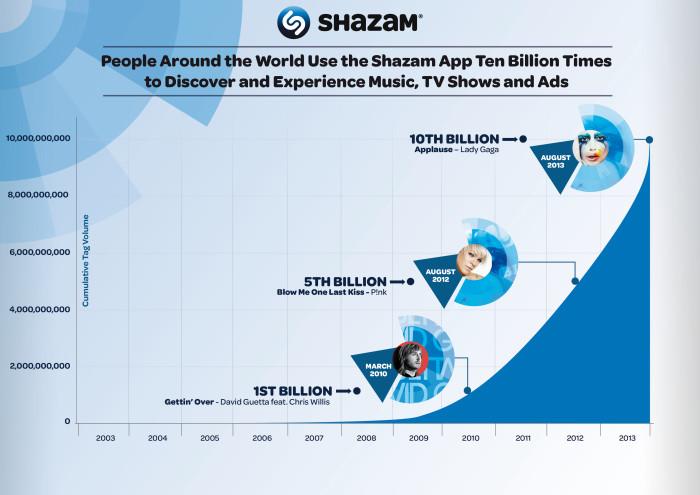 Shazam annonce avoir été utilisé 10 milliards de fois