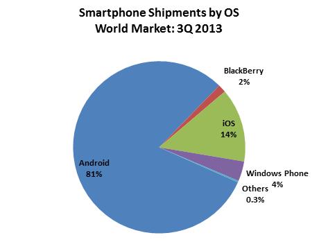 Android roi des ventes au 3e trimestre selon ABI Research