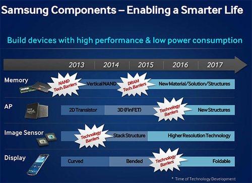 Samsung : des écrans en 4K en 2015 et pliables en 2016