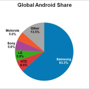 Samsung représente 63,3 % des appareils Android