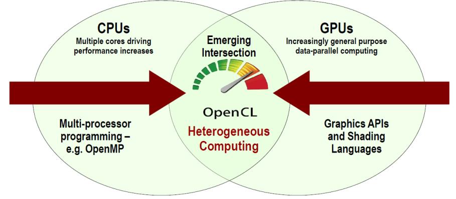 Adreno 400 : La fin du support OpenCL pour les GPU Qualcomm en 2014 ?