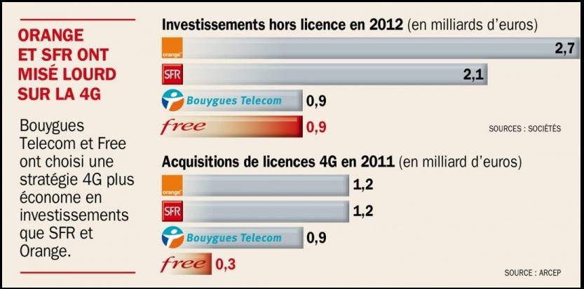 Investissements 4G : combien les quatre opérateurs ont dépensé pour en arriver là