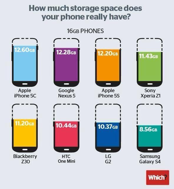 Zoom sur l'espace disponible à l'achat sur les smartphones : avez-vous de la mémoire ?