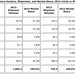 1 milliard de smartphones vendus dans le monde en 2013, Samsung en tête