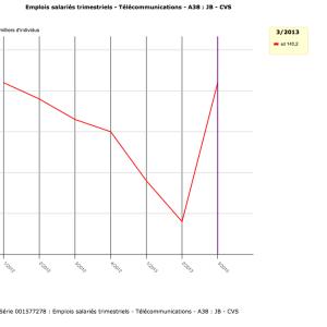 Selon l'INSEE, l'arrivée de Free n'a pas creusé les effectifs des opérateurs français