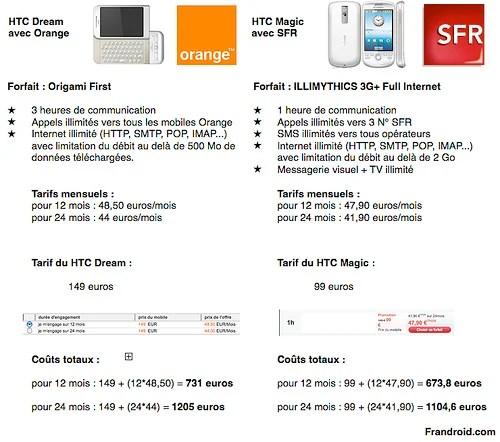 Coûts totaux : HTC Dream avec Orange et le HTC Magic avec SFR