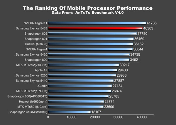 Snapdragon 805 vs Exynos 5433 (64 bit) : sur AnTuTu, Samsung domine Qualcomm
