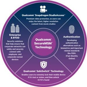 Qualcomm SafeSwitch : la solution de kill switch intégrée aux Snapdragon pour bloquer un téléphone à distance