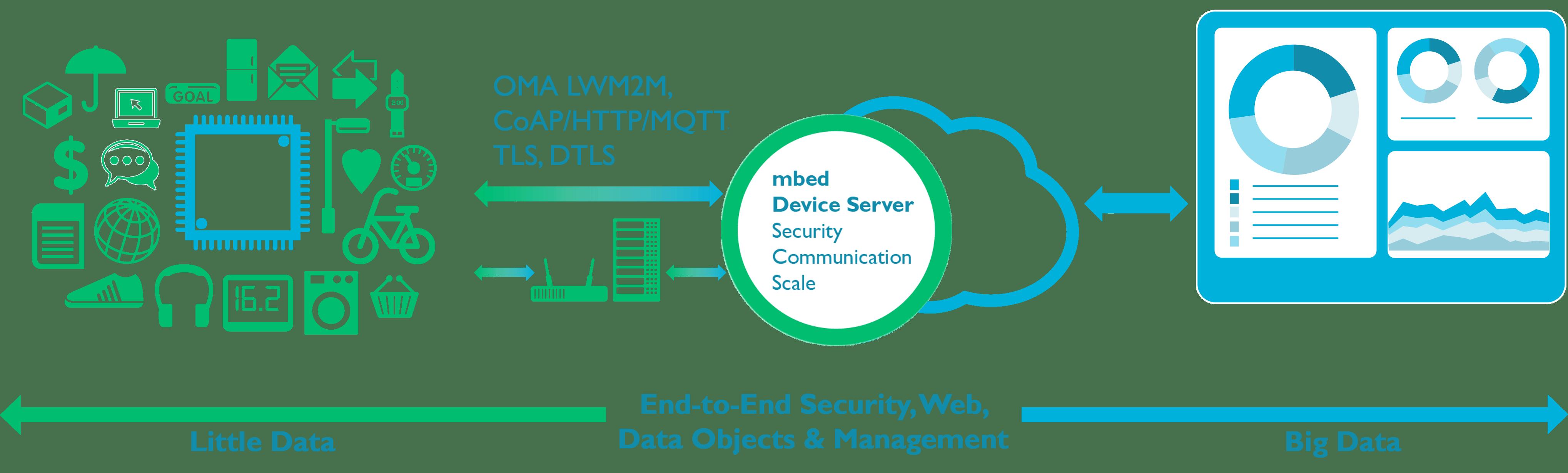 mbed OS : ARM se lance sur le marché des systèmes d'exploitation pour les objets connectés