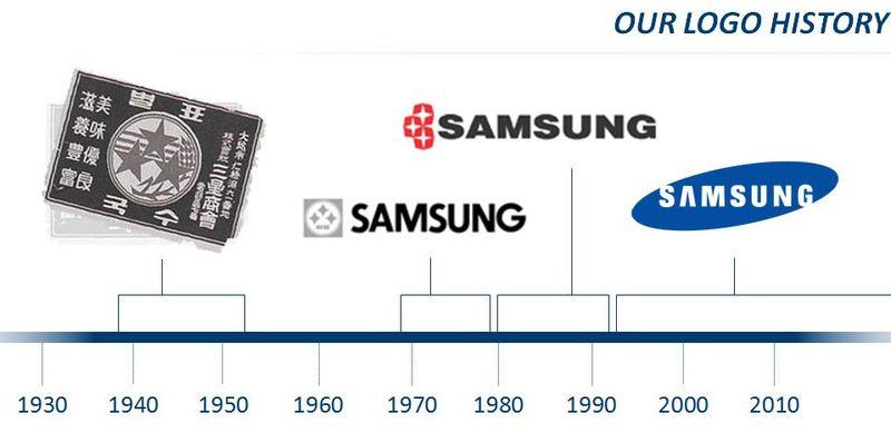 L'origine des noms des constructeurs tech : Samsung, LG, Sony, HTC, Apple…