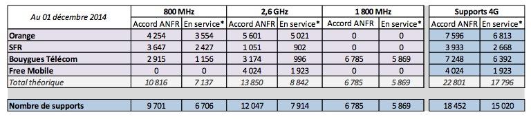 La 4G encore en hausse début décembre, surtout chez Free Mobile