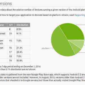 Répartition des versions d'Android : un tiers de smartphone sous KitKat et toujours pas de Lollipop