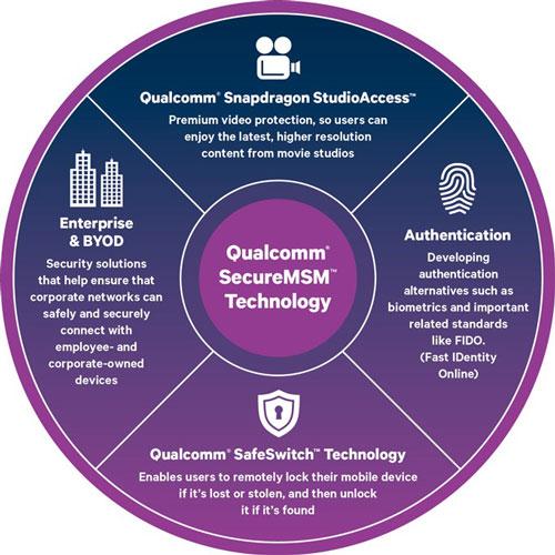 SafeSwitch : le kill switch de Qualcomm pour 2016