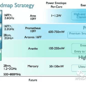 ARM prévoit ses futurs cœurs en 16 et 10nm