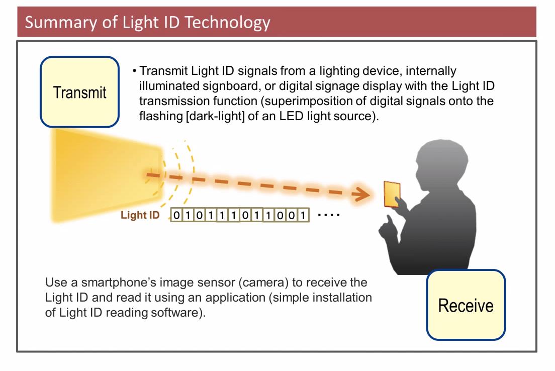 Panasonic veut transmettre des informations aux smartphones par la lumière