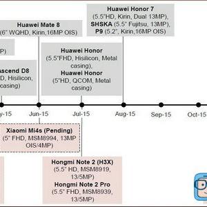Huawei et Xiaomi : les feuilles de route dévoilées ?