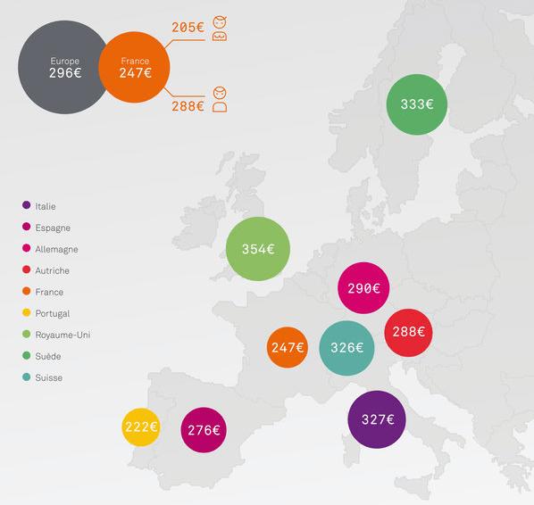 Pour l'achat de leur smartphone, les Français ne sont pas dépensiers