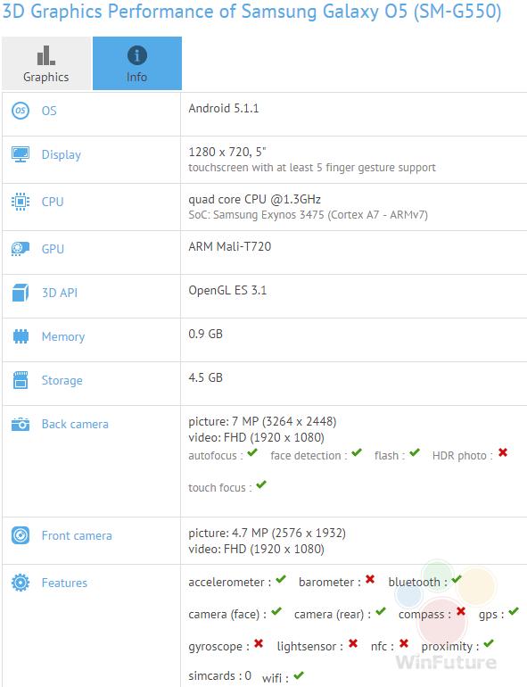 Samsung Galaxy O5 : sa fiche technique se précise