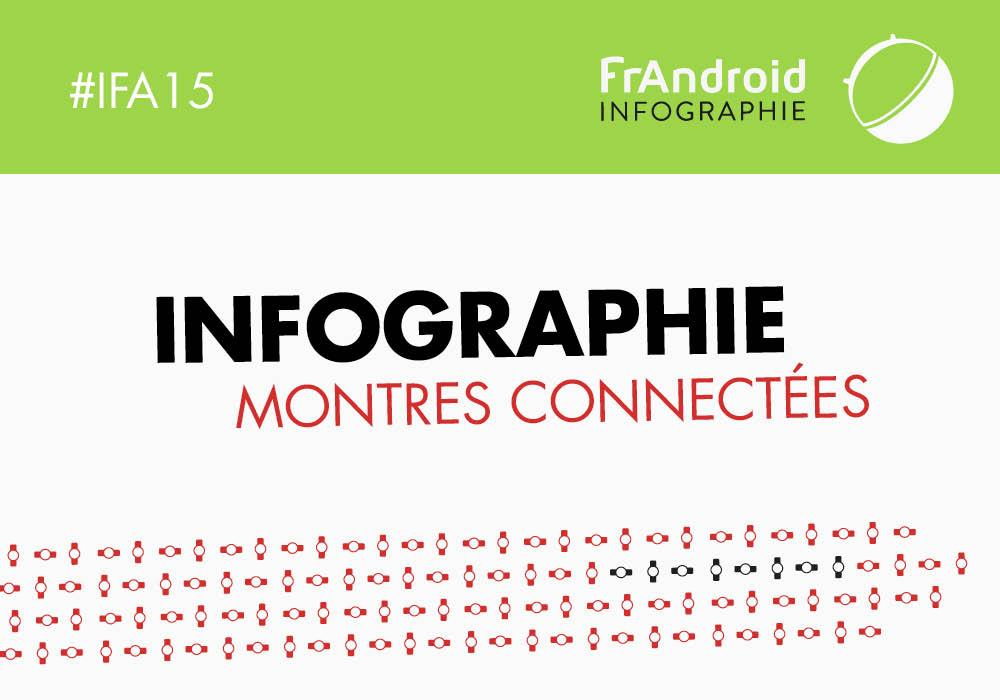 Infographie : Android Wear et les autres, l'IFA des montres connectées