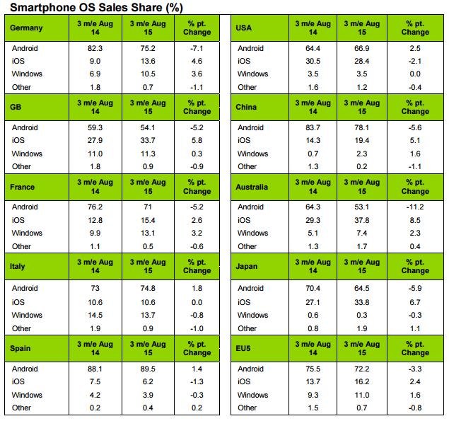 Android perd du terrain sur presque tous les marchés (Kantar)