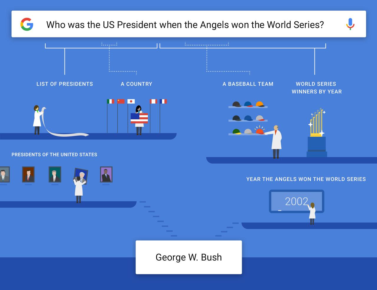 Google est maintenant capable de comprendre des questions un peu plus complexes