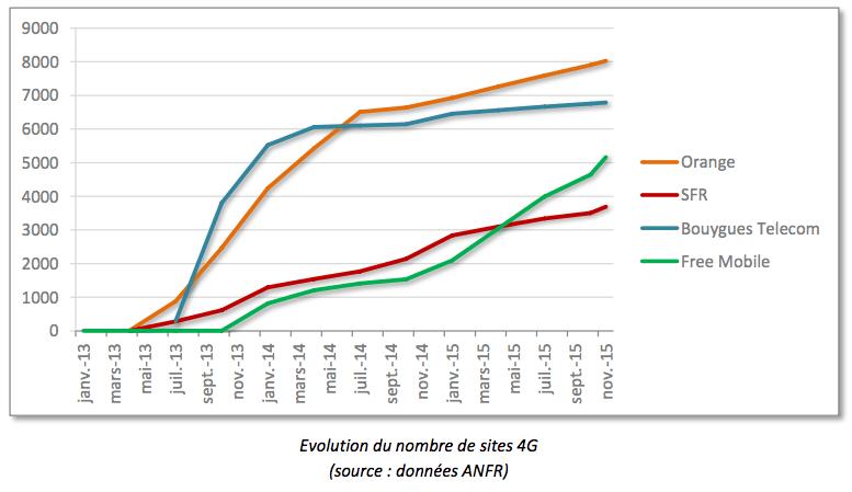 Les opérateurs mobiles français, champions européens de l'investissement