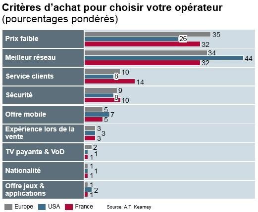 Télécoms : en France, le prix est aussi important que la qualité du réseau