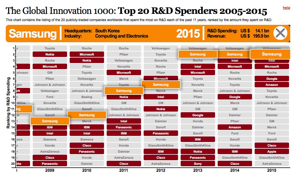 C'est Samsung qui dépense le plus en Recherche et Développement