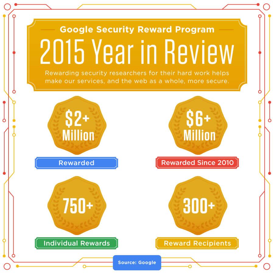 Google a déjà versé 6 millions de dollars pour son programme de sécurité