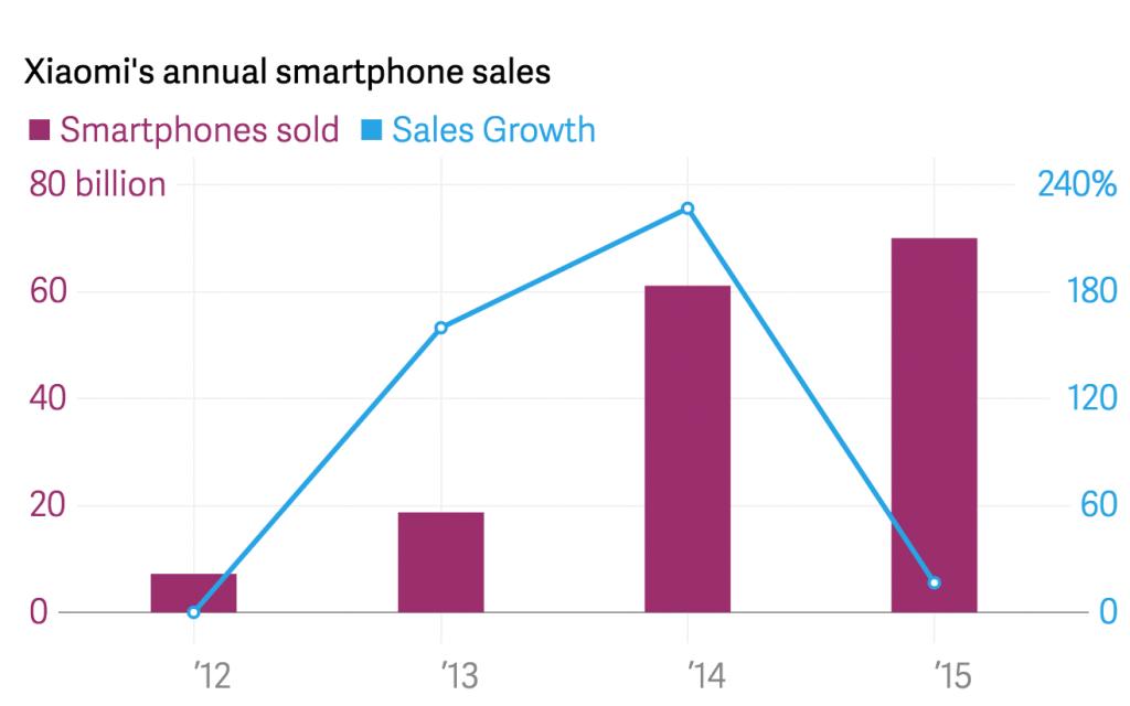En 2015, Xiaomi est loin d'avoir vendu autant de smartphone qu'il le souhaitait