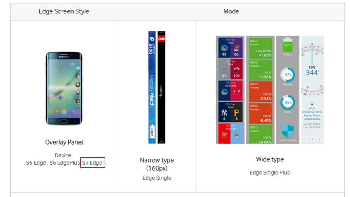 Samsung aurait confirmé par erreur le Galaxy S7 edge