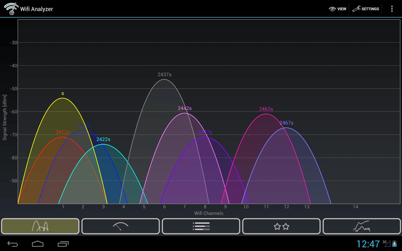 Apple et Cisco déconseillent la bande 2,4 GHz pour le Wi-Fi
