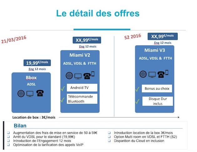 Bbox Miami Premium, une offre plus complète (et plus chère) à prévoir