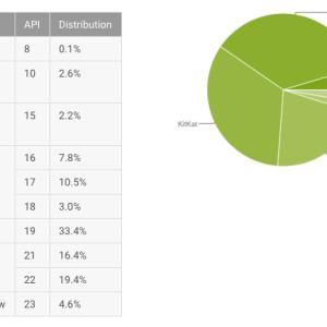 Répartition des versions d'Android : Marshmallow gagne enfin du terrain