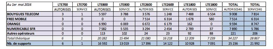 Déploiement de la 4G en France en avril : Orange au ralenti, la bande 700 MHz aussi