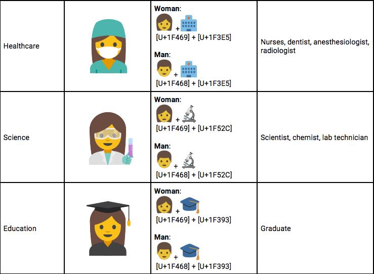 Emojis : un peu de féminisme dans ce monde de blobs