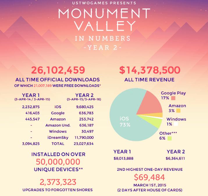 Monument Valley a généré 14,4 millions de dollars de revenus