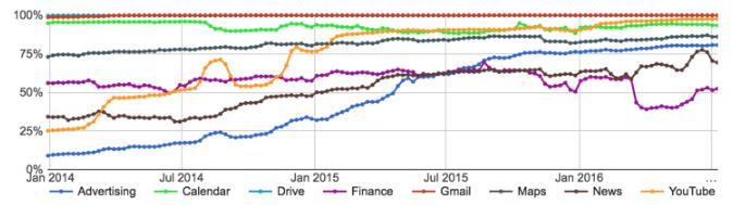 Dans son dernier rapport, Google assure que 97 % de YouTube est chiffré